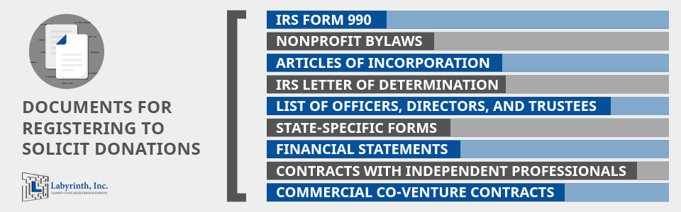 Charitable solicitation registration typically requires these key documents, which we explore in-depth below.