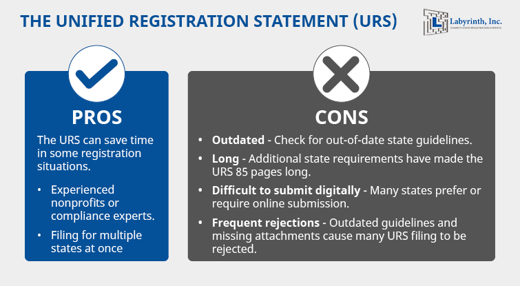The unified registration statement for nonprofits can help save time in some situations, but other drawbacks mean it isn't always a good choice.